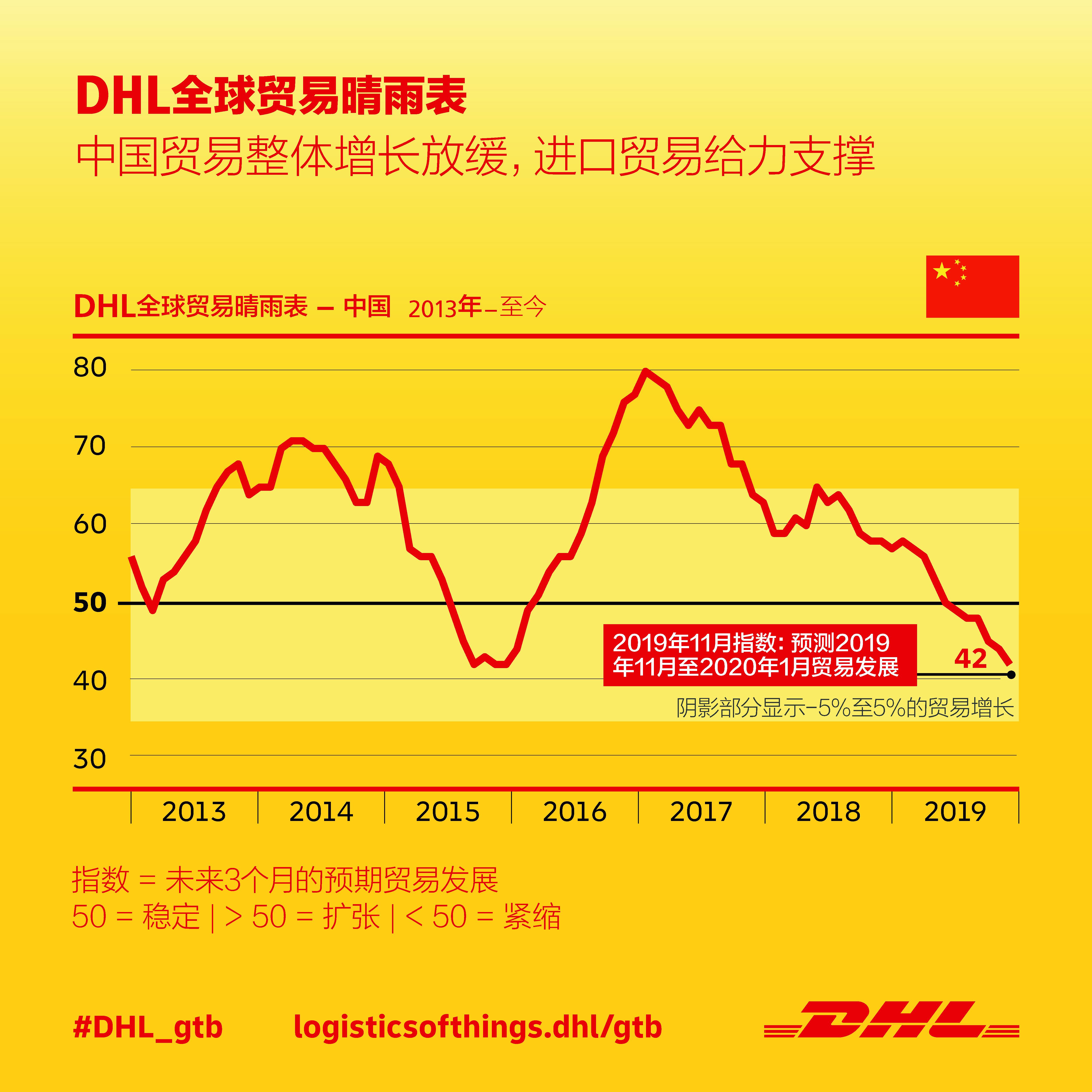 中国贸易整体增长放缓,进口贸易给力支撑