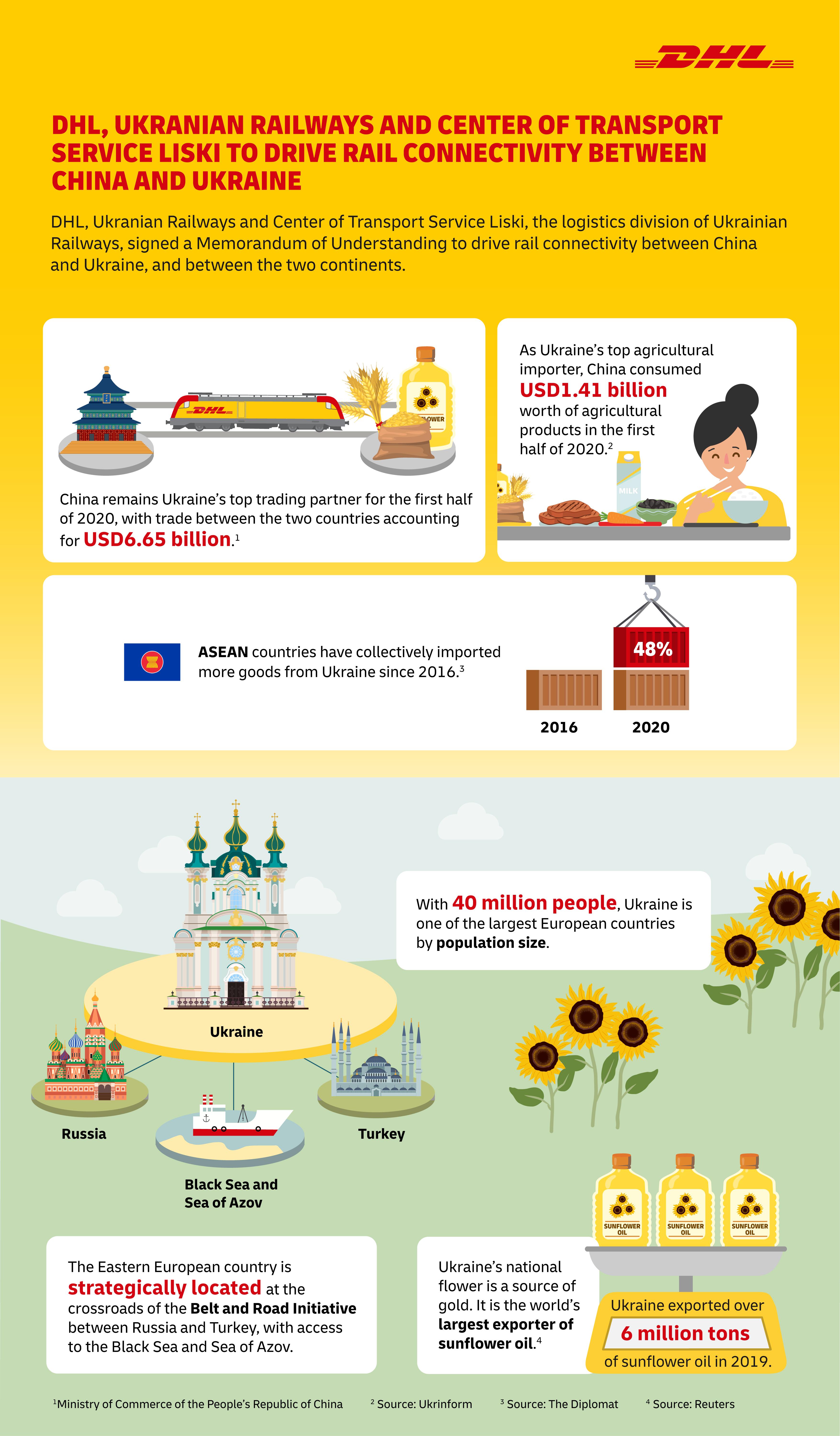 DHL, Ukrainian Railways and Center of Transport Service Liski to drive rail connectivity between China and Ukraine