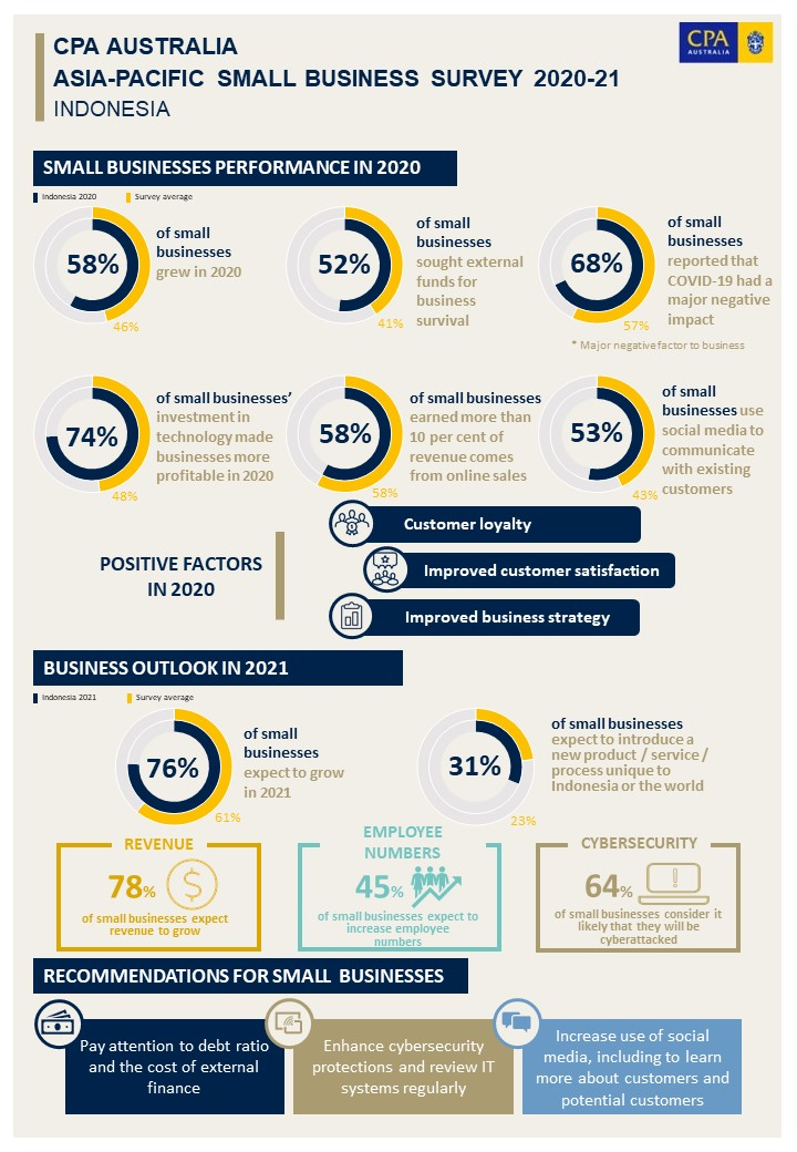 CPA Australia: Fokus pada pelanggan yang kuat mengarah ...