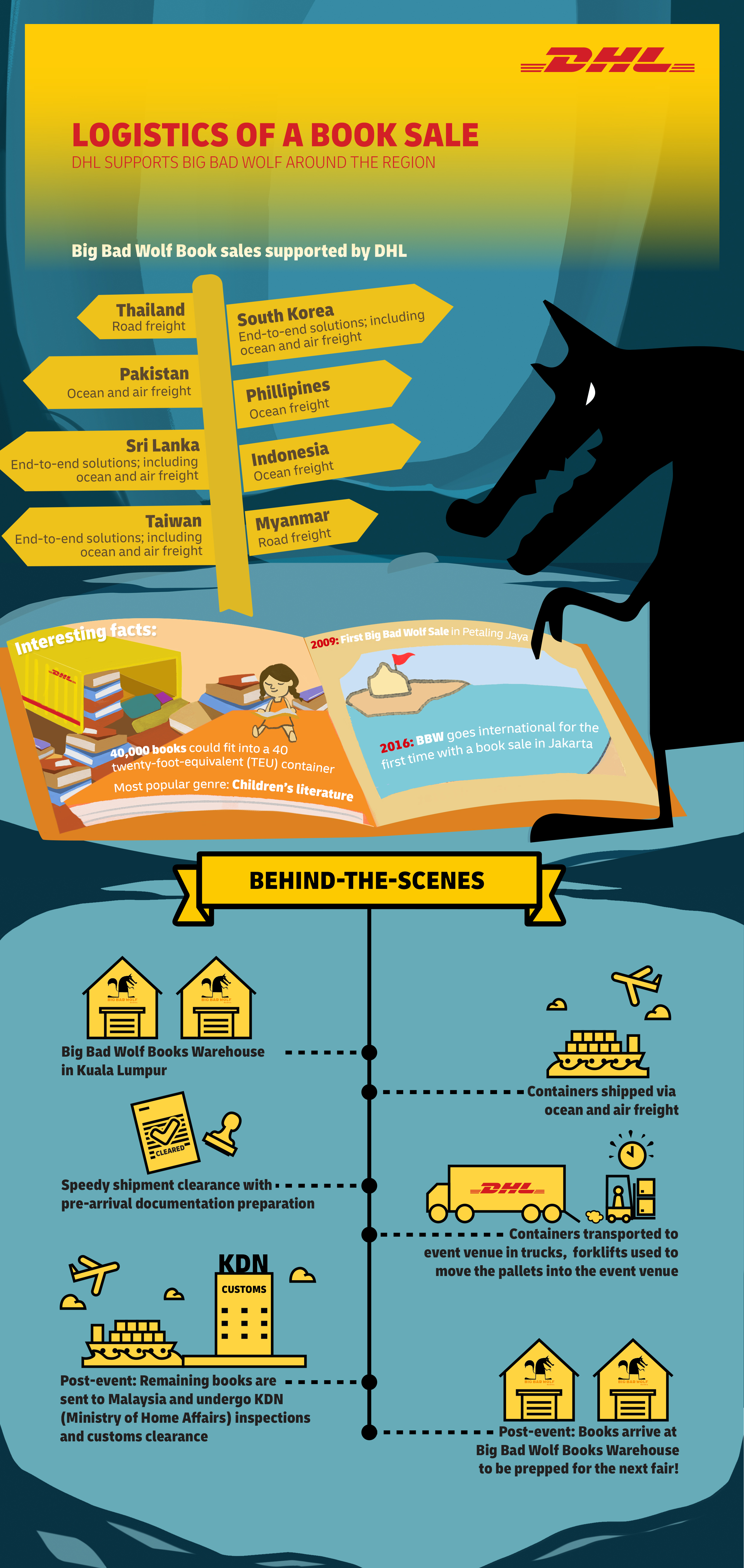 DHL Global Forwarding Partners Big Bad Wolf Books to Co-author Asia's Literary Resurgence with Massive Book Sales