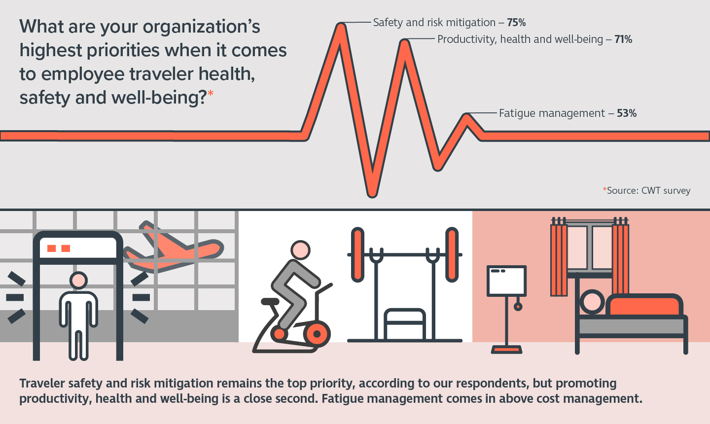 CWT: Only Half of Global Leaders in the Oil and Gas Sector Say Their Companies Have Traveler Health and Safety Programs in Place