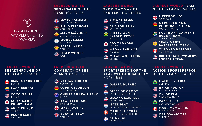 勞倫斯世界體育獎20周年提名已公佈