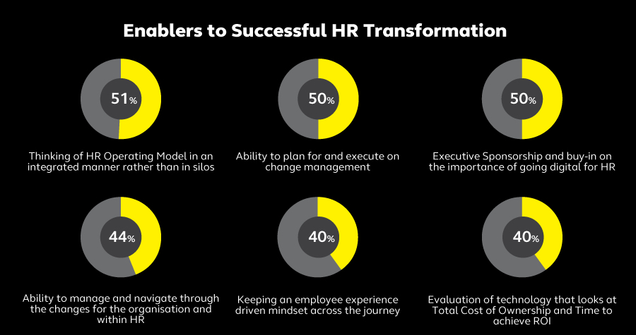 Being Adaptable is no longer a choice: APAC's largest study on State of HR Transformation 2020 By Alight Solutions People Matters
