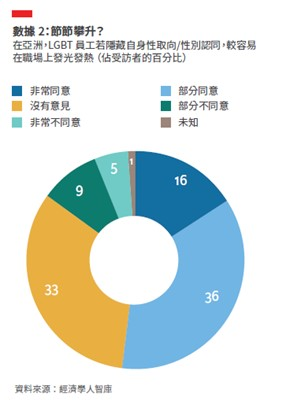 經濟學人智庫(EIU)研究顯示,十位亞洲員工中有四位認為,公開LGBT身份會阻礙事業發展