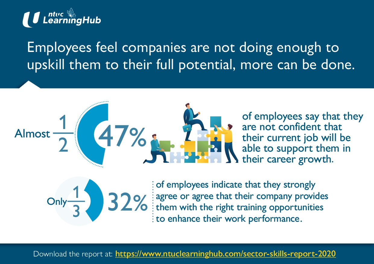Employees Feel Companies Not Doing Enough to Upskill Them to Full Potential More Can Be Done: NTUC LearningHub Survey
