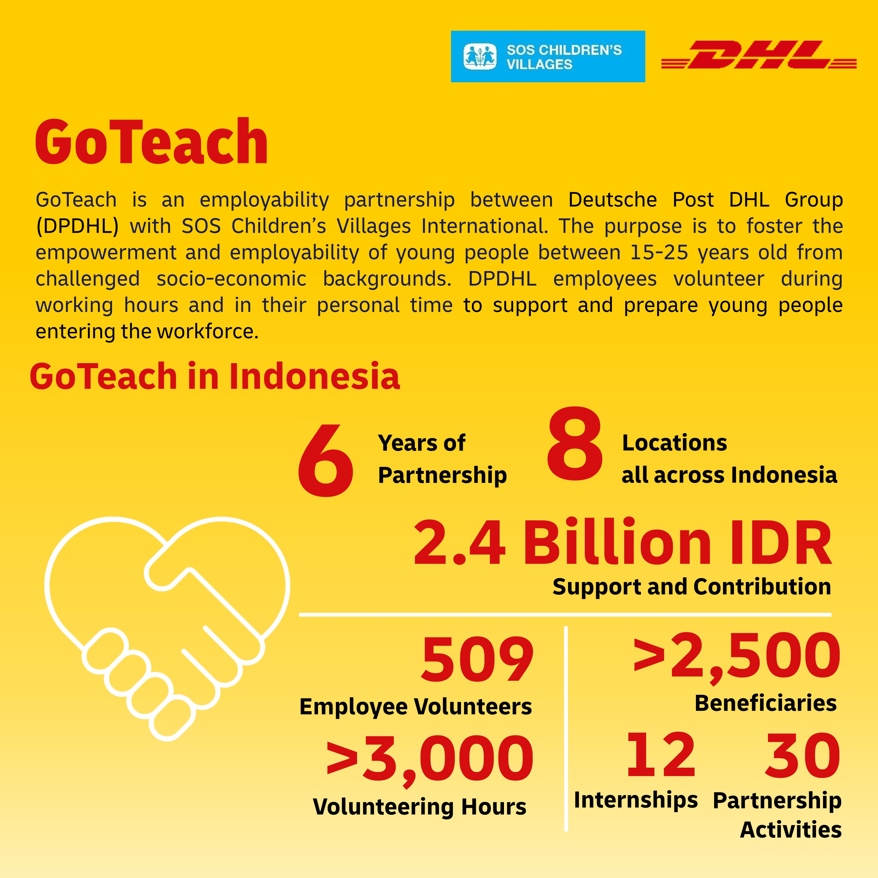 DHL donated IDR2.4 billion to SOS Childrens Villages in six years of partnership in Indonesia
