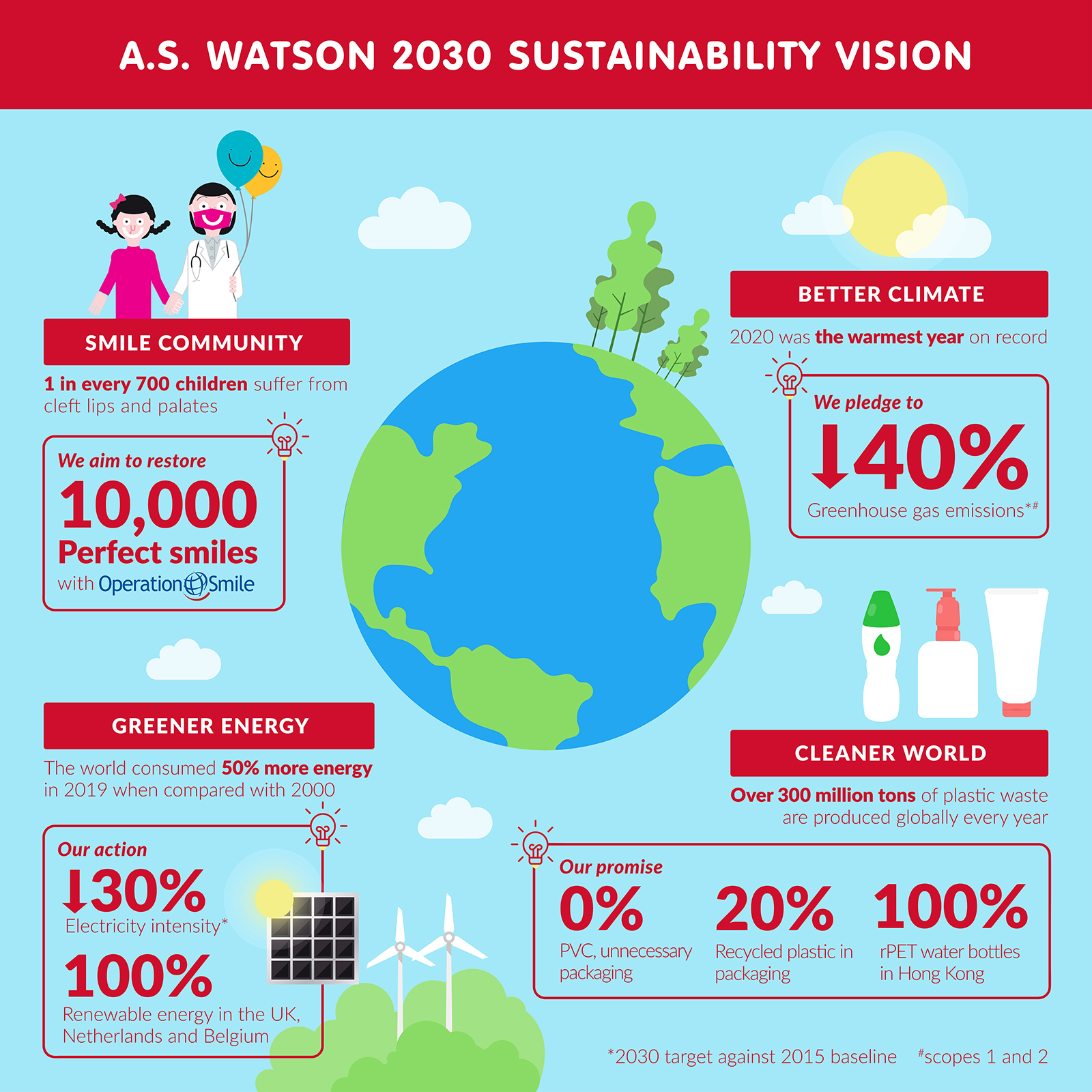 A.S. Watson Group Announces its Social Purpose and 2030 Sustainability Vision