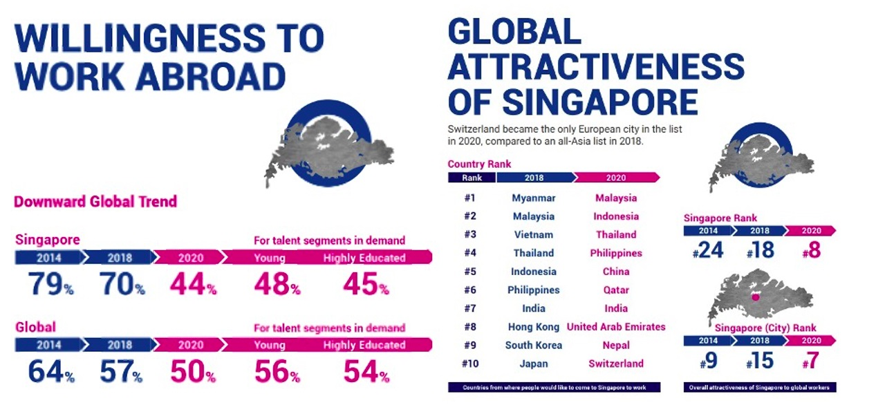 Singapore Leaps to Top 10 Global Work Destinations List for the First Time Ever