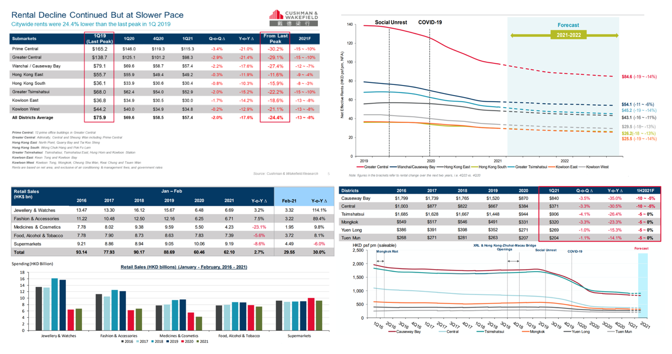 Cushman  Wakefield : Office Availability Rate to Rise and Rent to Drop Further throughout 2021