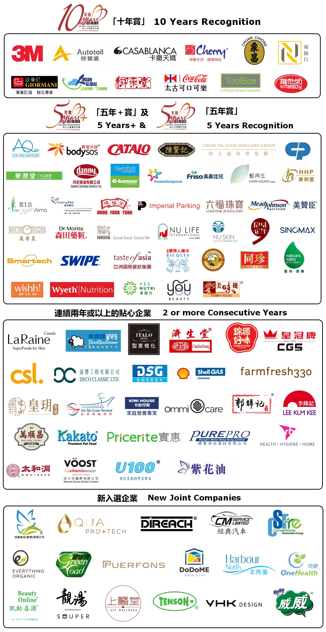 More than 90 Local Enterprises Recognised by GS1 Hong Kongs Consumer Caring Scheme 2020