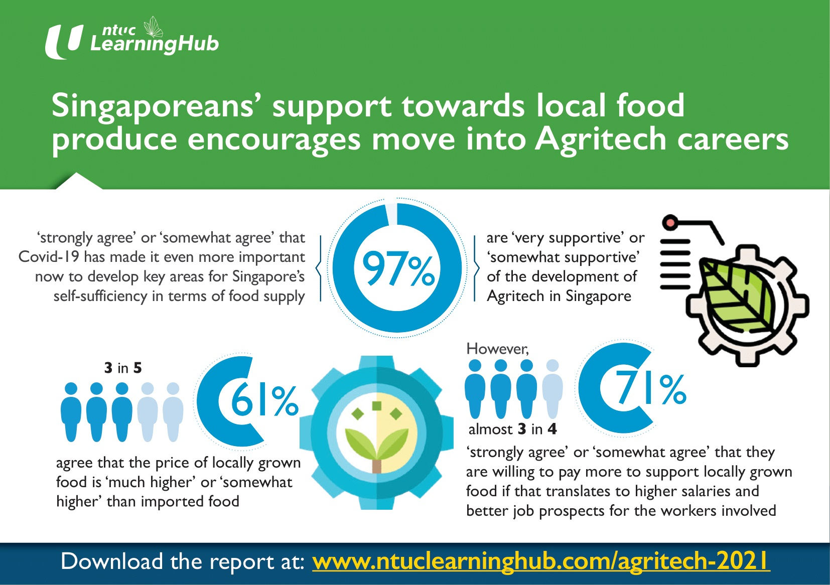 Local Support For Singapore Food Produce Encourages Move Into Agritech Careers