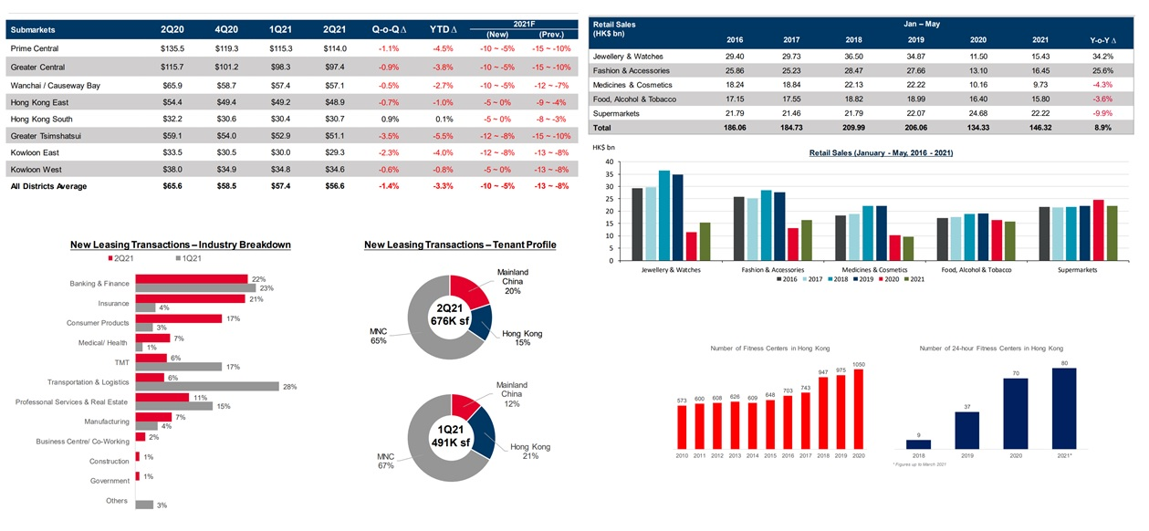 Cushman  Wakefield : Office Leasing Activity Grows but Availability Remains High