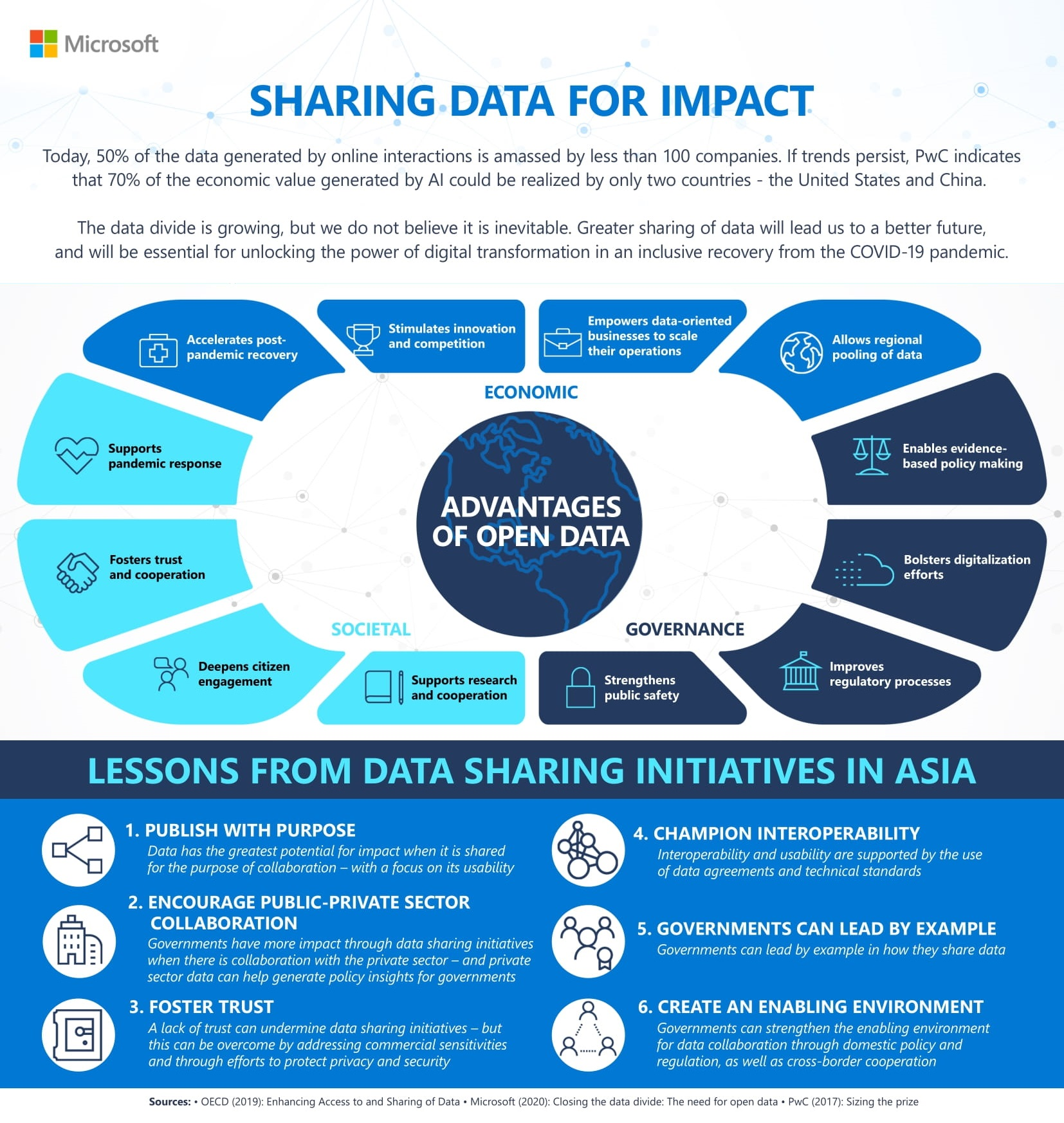 Data Sharing Key to Solving Asias Biggest Economic and Societal Challenges: Microsoft Asia Whitepaper
