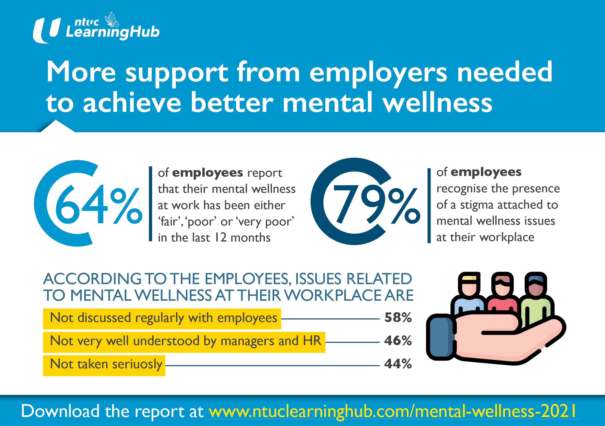 More Support from Employers Needed to Achieve Better Mental Wellness
