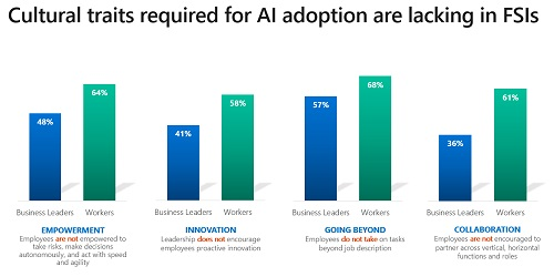 Asia-Pacific's FSI Organizations with AI Expect 41% Improvement in Competitiveness by 2021 - Brand Spur