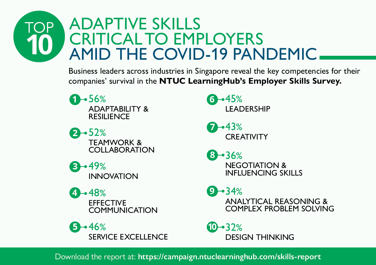 NTUC LearningHub Survey: Adaptive Skills Most Critical to Business Viability in Covid-19 Era According to Employers
