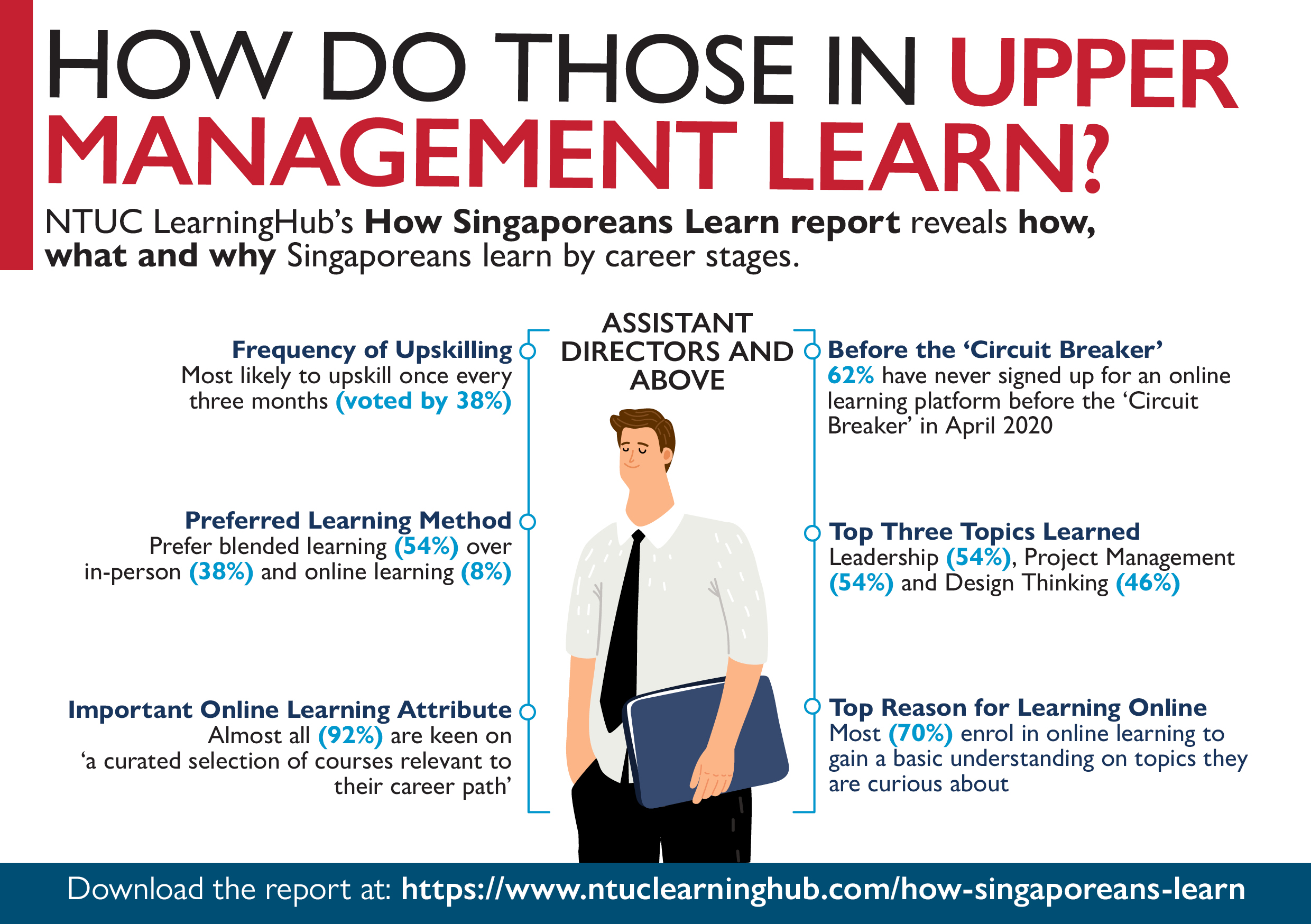Those in Upper Management Are Least Likely to Learn Online; Upskilling Should Be Led from the Top Says NTUC LearningHub