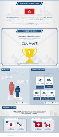 CLUB MED首次發佈亞太區滑雪假期報告 最新調查顯示超過60萬港人鍾情滑雪假期