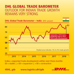 India trade shows exceptional momentum for Q4 2018