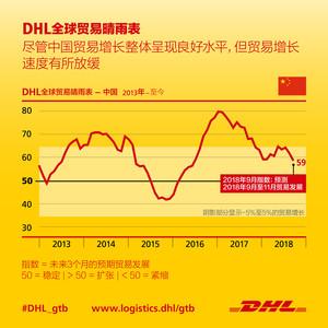 中国2018年第四季度的增长预测仍然稳健