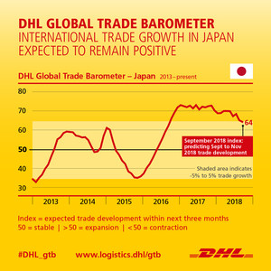 Trade growth expected to remain positive in Japan in Q4 2018