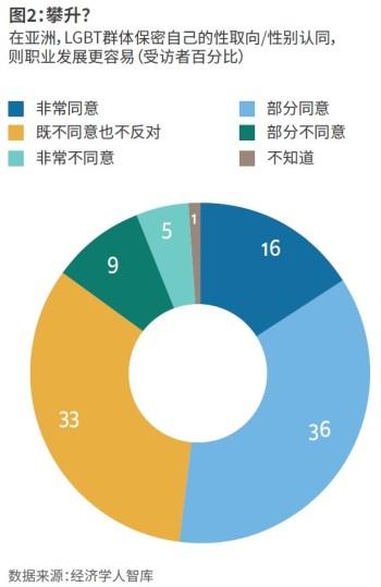 经济学人智库最新研究显示,十分之四的亚洲高管表示,公开LGBT身份会妨碍自己的职业发展
