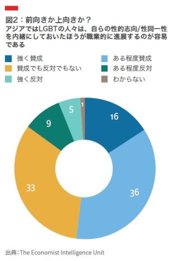 アジア企業の経営層の4割が「LGBTであることを公表するとキャリアの障害になる」と回答-エコノミスト・グループの調査部門が最新の調査結果を発表