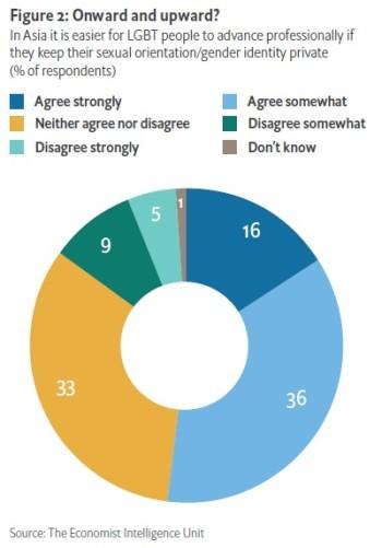 아시아 지역 기업 임원 10명 중 4명은 LGBT 정체성 공개가 커리어에 악영향 미칠 수 있다고 생각해: EIU 연구