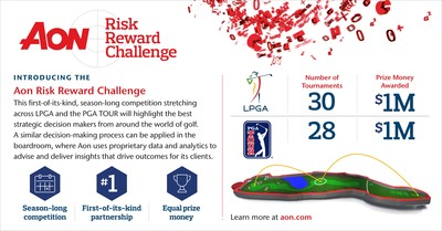Aon Announces First-of-its-Kind, Season-Long Golf Competition in Partnership with PGA TOUR and LPGA