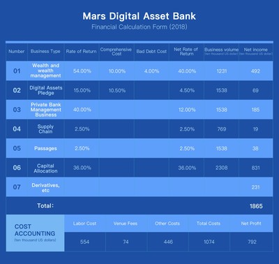 A third option besides wallet and exchange to deposit digital assets with market value of hundreds of billions of dollars
