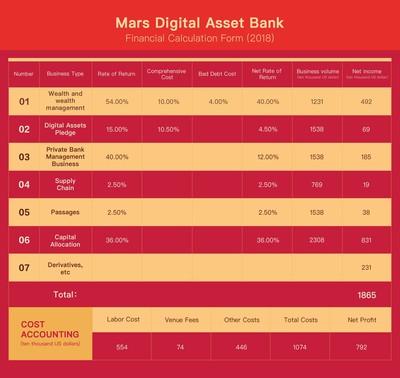 Digital currency market 100 billion market value is coming!