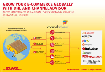 DHL partners with ChannelAdvisor to power global e-commerce for retailers and brands