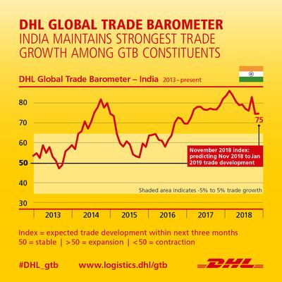 India poised to lead global economic growth despite widespread trade slowdown