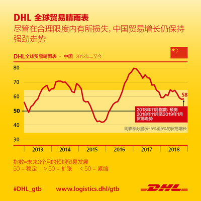 中国贸易将在下个季度保持增长态势