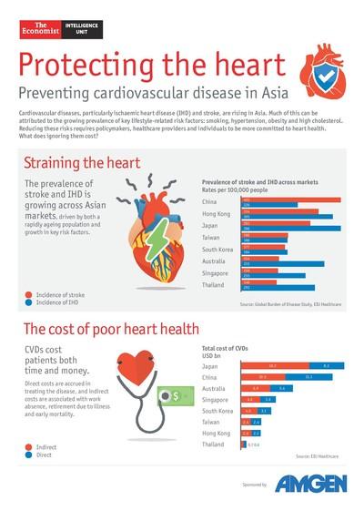 新报告《沉默的代价》 揭示亚洲正面临心血管疾病带来的经济影响和隐藏危机