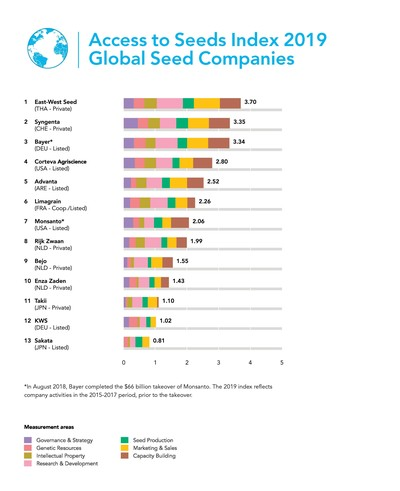 Global seed companies are addressing climate change and nutrition needs but reach only 10% of the world's small farmers