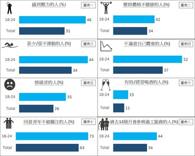 CSG市場研究集團研究顯示,約一半香港青年正面對壓力問題,較香港整體的30%高