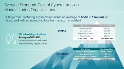 Large Manufacturing Companies in Asia Pacific Could Lose US$10.7 million Due to a Cyberattack