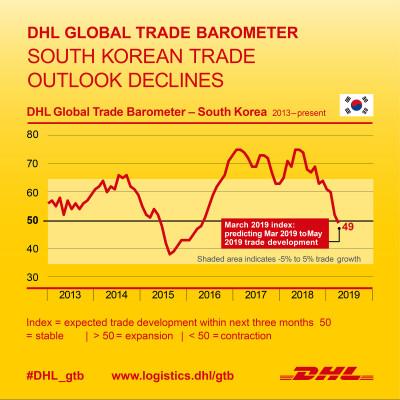 South Korean trade outlook remains stable despite short-term trade volatility