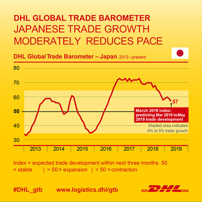 Japanese trade outlook remains stable for Q2 2019 1