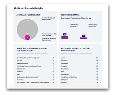 Media OutReach launches Media and Journalist Insights Dashboard to Set a New Reporting Standard for The Newswire Industry 1