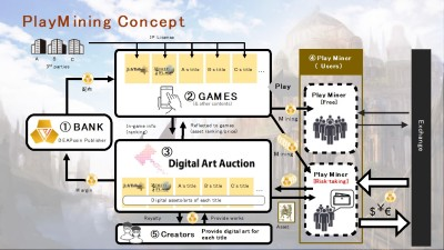 Digital Entertainment Asset announced a new platform PlayMining Marks a new phase to the entertainment business with blockchain technology