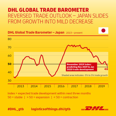Pace of Growth Declines Further for Japanese Trade
