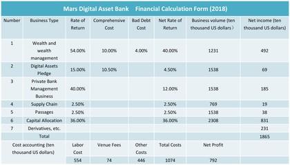 火星數字資產銀行招股說明書 迎接區塊鏈金融新生態