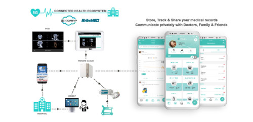 Halza and IEI Subsidiaries to Establish A Connected Health Ecosystem at the 2020 Healthcare Expo in Taiwan This December