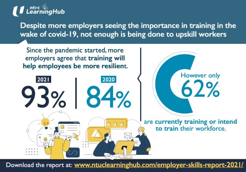 NTUC LearningHub Survey: Despite More Employers Seeing the Importance in Training in the Wake Of Covid-19, Not Enough Is Being Done to Upskill Workers