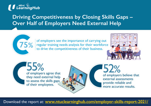 Driving Competitiveness by Closing Skills Gaps – Over Half of Employers Need External Help