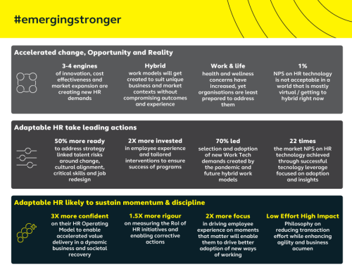 Emerging Stronger with Adaptable HR: Alight Solutions' State of HR Transformation Study 2021