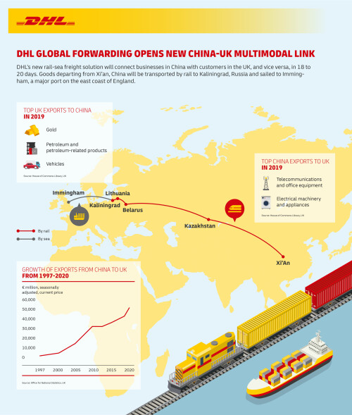 DHL Global Forwarding opens new direct China-United Kingdom multimodal link