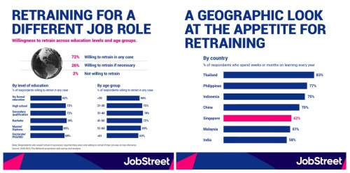 More Than 72% of Asian Workers Willing to Retrain for a New Job Role